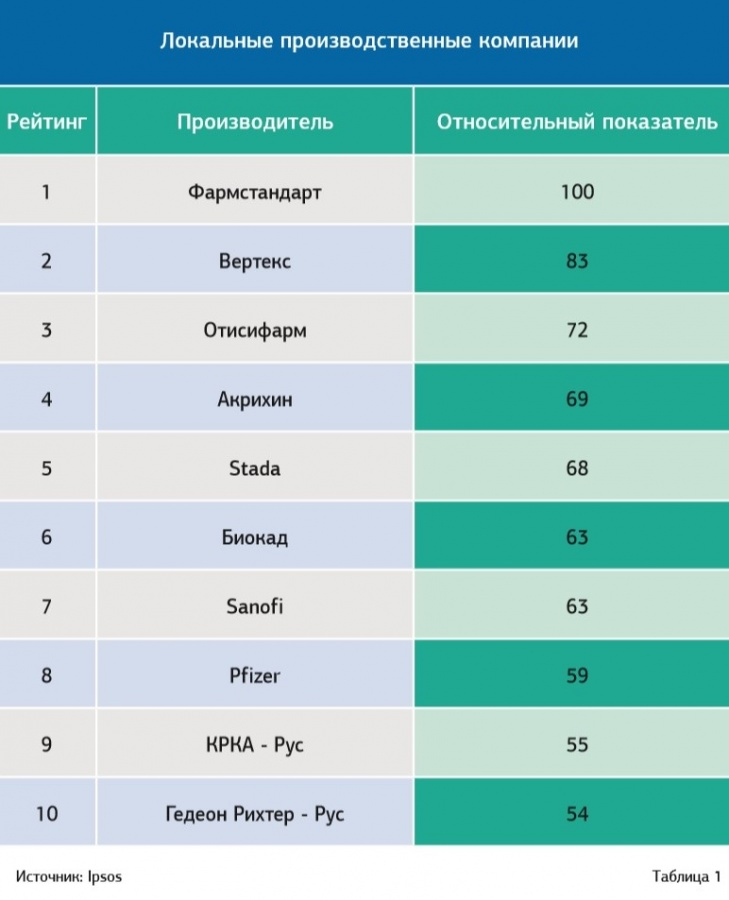 The second place in the rating of local drug manufacturers that had the greatest impact on the development of the Russian pharmaceutical market in 2019, Ipsos