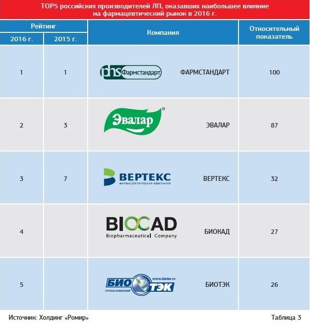 Вертекс транспортная компания официальный сайт как сделать интернет магазин в беларуси